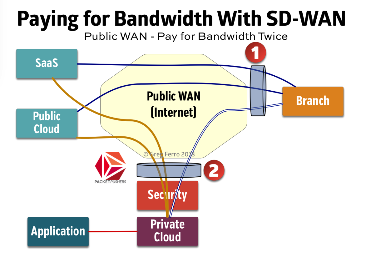 Public wan is simpler with two bandwidths
