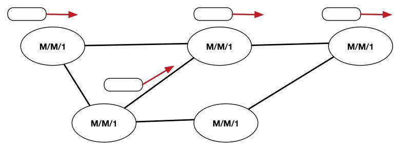 Two Server Queue Simulation