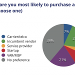 SD-WAN Attitudes And Plans: Packet Pushers Audience Survey Report