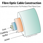 Caring for Fibre Optic Cables. Damaged is Worse Than Broken