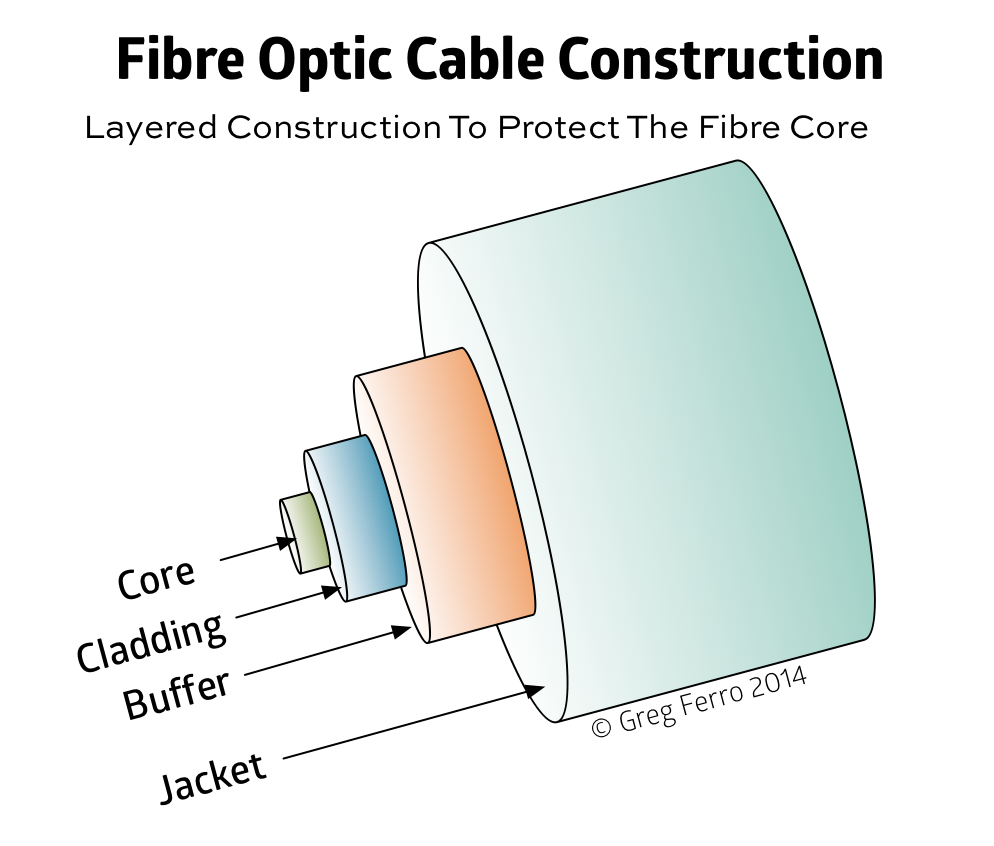 Fiber Optic Wire Diagram Database Wiring Collection Cable Network Pictures Diagrams Fibre Optics Source Icon