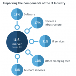 Telecom Services 23% of US IT Market