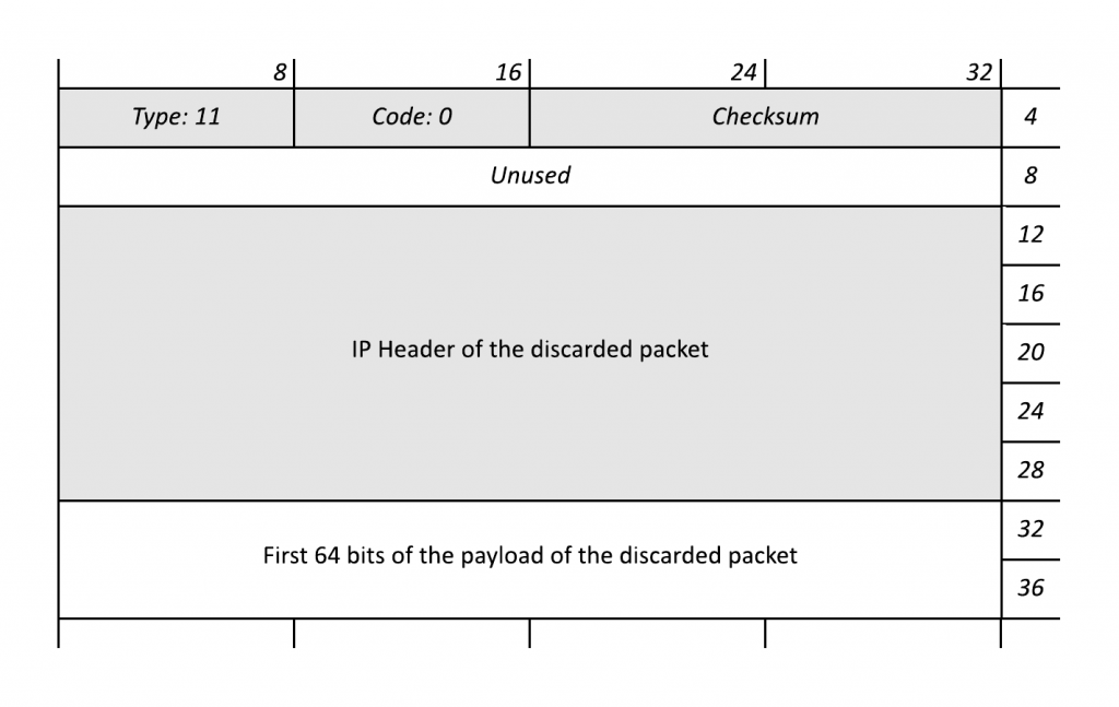 IP Time to Live (TTL) and Hop Limit Basics - Packet Pushers