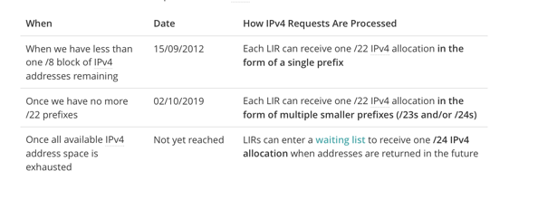 RIPE not quite out of ipv4 yet 29 10 2019 10 20 16